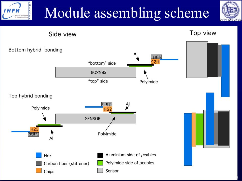 Marco Bregant Vertex05 - Nikko, November 2005 Dipartimento di Fisica Module assembling scheme