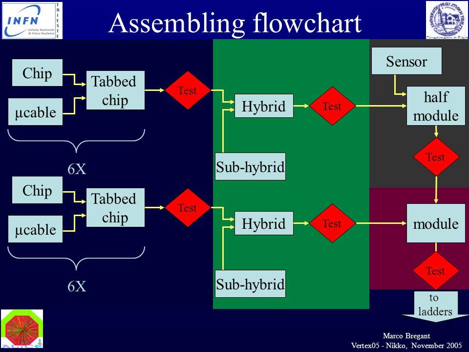 Marco Bregant Vertex05 - Nikko, November 2005 Dipartimento di Fisica Assembling flowchart Test half module Sensor to ladders Test Chip Test µcable Tab