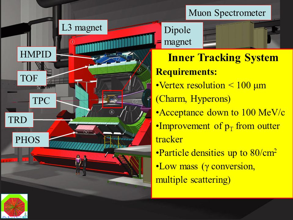 Marco Bregant Vertex05 - Nikko, November 2005 Dipartimento di Fisica L3 magnet Dipole magnet Muon Spectrometer HMPID TOF PHOSTPC Inner Tracking System Requirements: Vertex resolution < 100 μm (Charm, Hyperons) Acceptance down to 100 MeV/c Improvement of p T from outter tracker Particle densities up to 80/cm 2 Low mass (γ conversion, multiple scattering) TRD