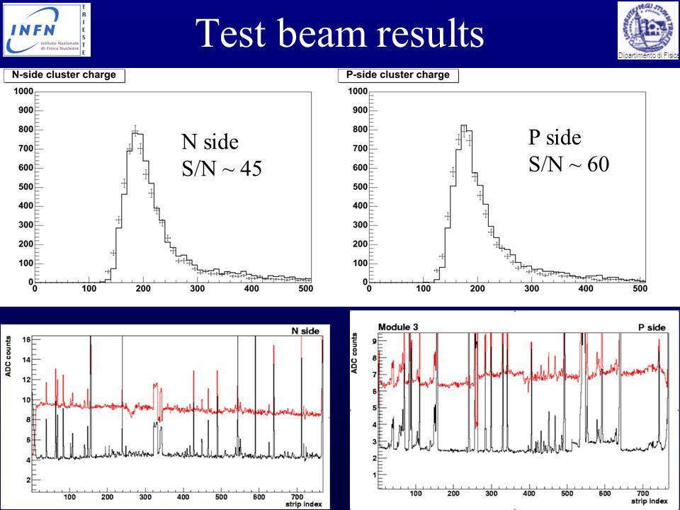Marco Bregant Vertex05 - Nikko, November 2005 Dipartimento di Fisica Test beam results N side S/N ~ 45 P side S/N ~ 60