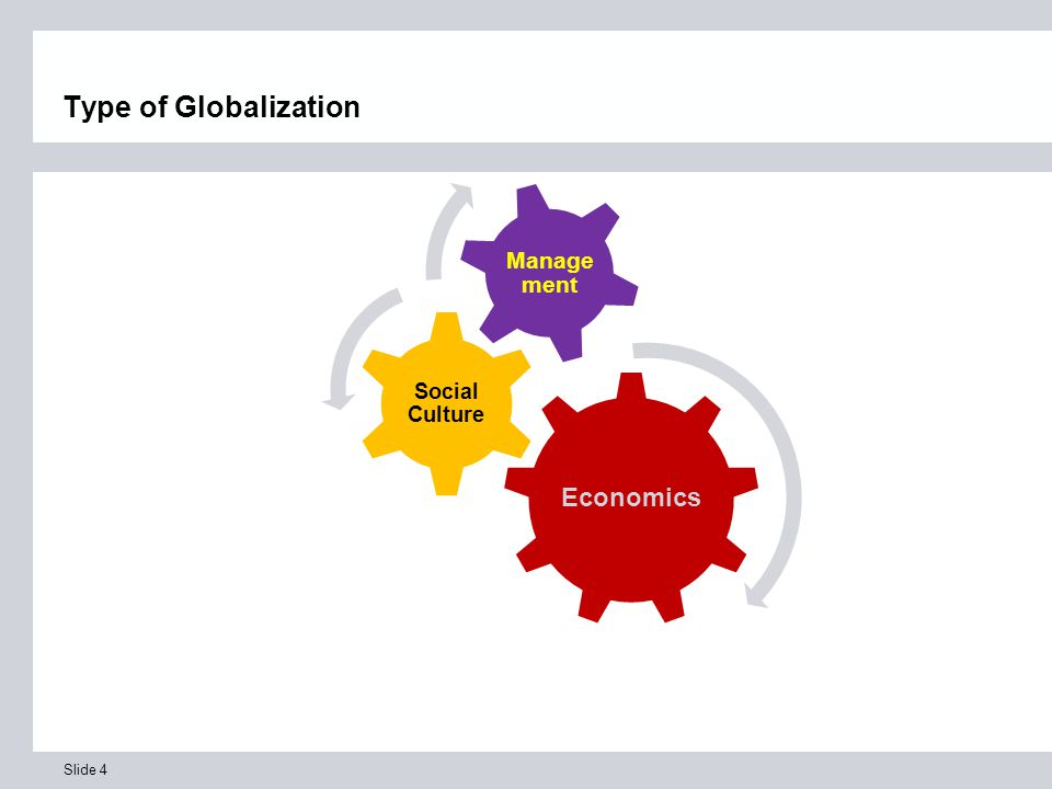Slide 4 Type of Globalization Economics Social Culture Manage ment