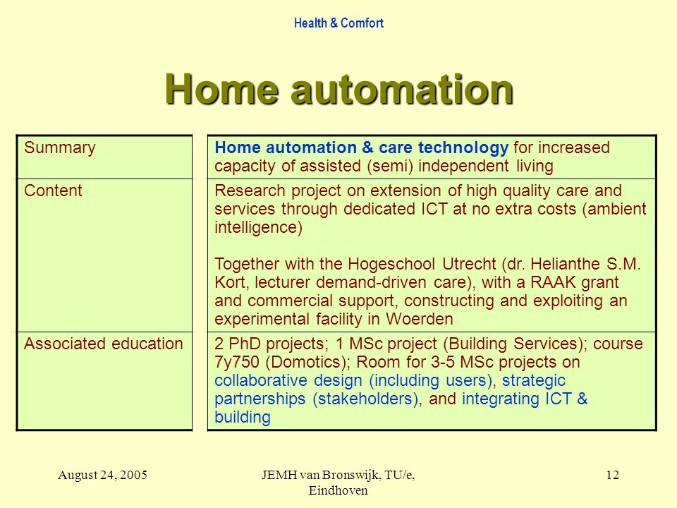 Health & Comfort August 24, 2005JEMH van Bronswijk, TU/e, Eindhoven 12 Home automation SummaryHome automation & care technology for increased capacity of assisted (semi) independent living ContentResearch project on extension of high quality care and services through dedicated ICT at no extra costs (ambient intelligence) Together with the Hogeschool Utrecht (dr.