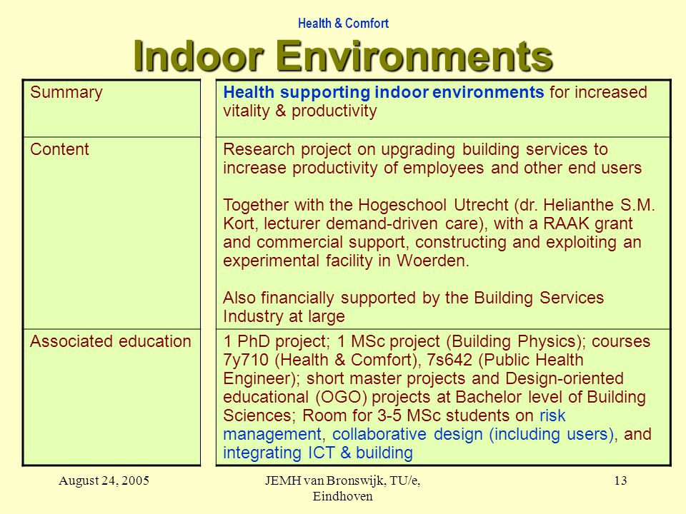 Health & Comfort August 24, 2005JEMH van Bronswijk, TU/e, Eindhoven 13 Indoor Environments SummaryHealth supporting indoor environments for increased vitality & productivity ContentResearch project on upgrading building services to increase productivity of employees and other end users Together with the Hogeschool Utrecht (dr.