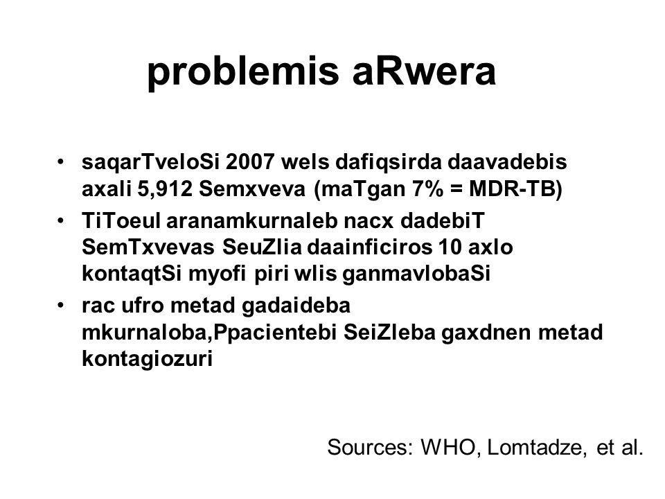 problemis aRwera saqarTveloSi 2007 wels dafiqsirda daavadebis axali 5,912 Semxveva (maTgan 7% = MDR-TB) TiToeul aranamkurnaleb nacx dadebiT SemTxvevas