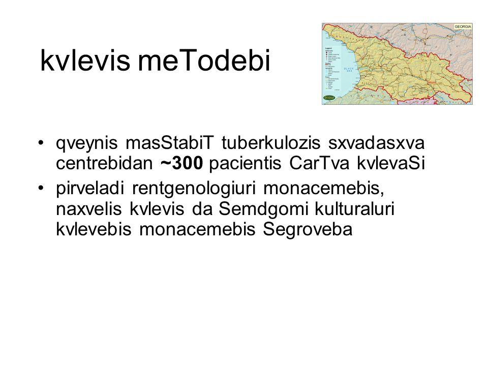 kvlevis meTodebi qveynis masStabiT tuberkulozis sxvadasxva centrebidan ~300 pacientis CarTva kvlevaSi pirveladi rentgenologiuri monacemebis, naxvelis