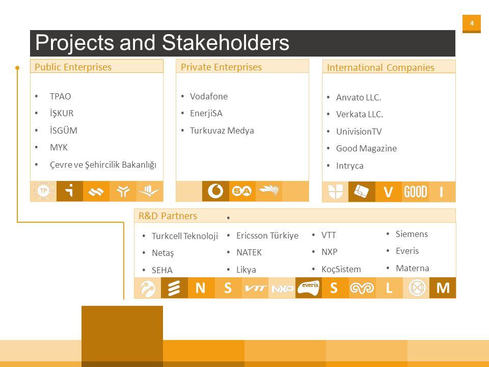 44 TPAO İŞKUR İSGÜM MYK Çevre ve Şehircilik Bakanlığı Projects and Stakeholders Public Enterprises Vodafone EnerjiSA Turkuvaz Medya Anvato LLC.
