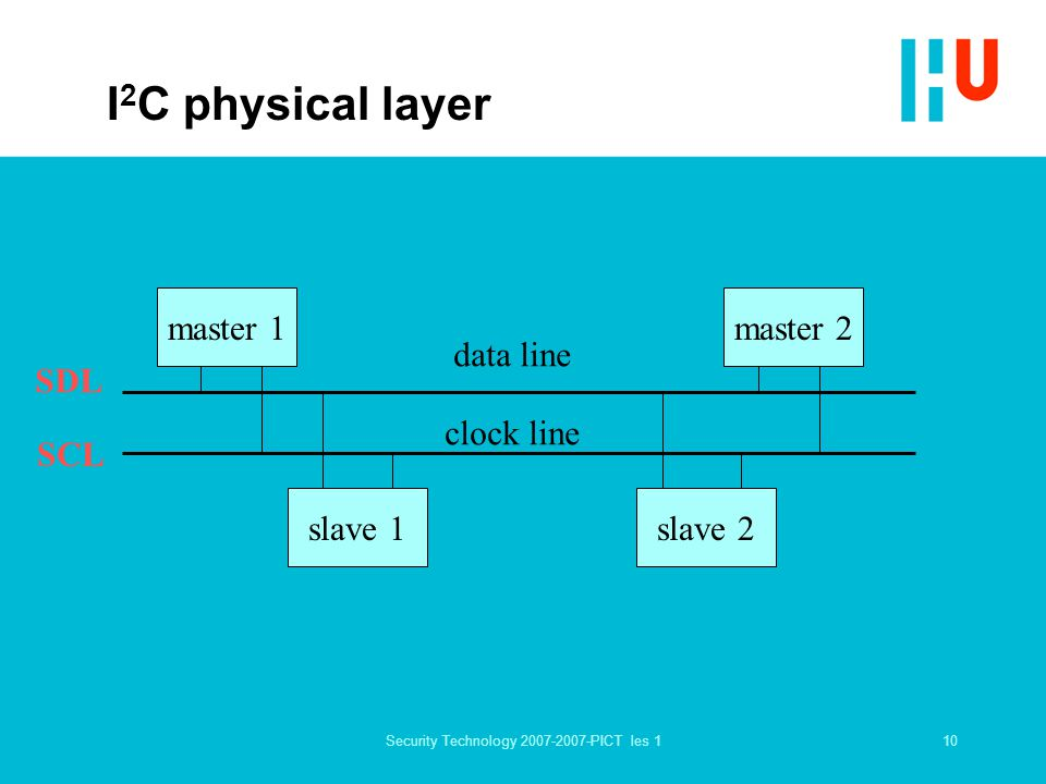 10Security Technology 2007-2007-PICT les 1 I 2 C physical layer master 1master 2 slave 1slave 2 SCL SDL data line clock line