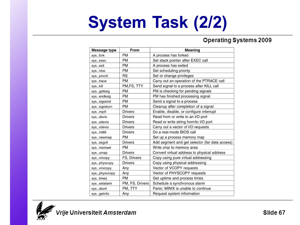 System Task (2/2) Operating Systems 2009 Vrije Universiteit AmsterdamSlide 67