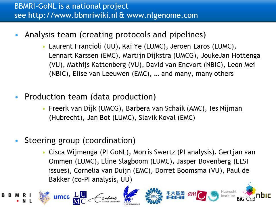 http://www.nlgenome.com/ http://www.bbmriwiki.nl GoNL BBMRI-GoNL is a national project see http://www.bbmriwiki.nl & www.nlgenome.com Analysis team (creating protocols and pipelines) Laurent Francioli (UU), Kai Ye (LUMC), Jeroen Laros (LUMC), Lennart Karssen (EMC), Martijn Dijkstra (UMCG), JoukeJan Hottenga (VU), Mathijs Kattenberg (VU), David van Encvort (NBIC), Leon Mei (NBIC), Elise van Leeuwen (EMC), … and many, many others Production team (data production) Freerk van Dijk (UMCG), Barbera van Schaik (AMC), Ies Nijman (Hubrecht), Jan Bot (LUMC), Slavik Koval (EMC) Steering group (coordination) Cisca Wijmenga (PI GoNL), Morris Swertz (PI analysis), Gertjan van Ommen (LUMC), Eline Slagboom (LUMC), Jasper Bovenberg (ELSI issues), Cornelia van Duijn (EMC), Dorret Boomsma (VU), Paul de Bakker (co-PI analysis, UU)