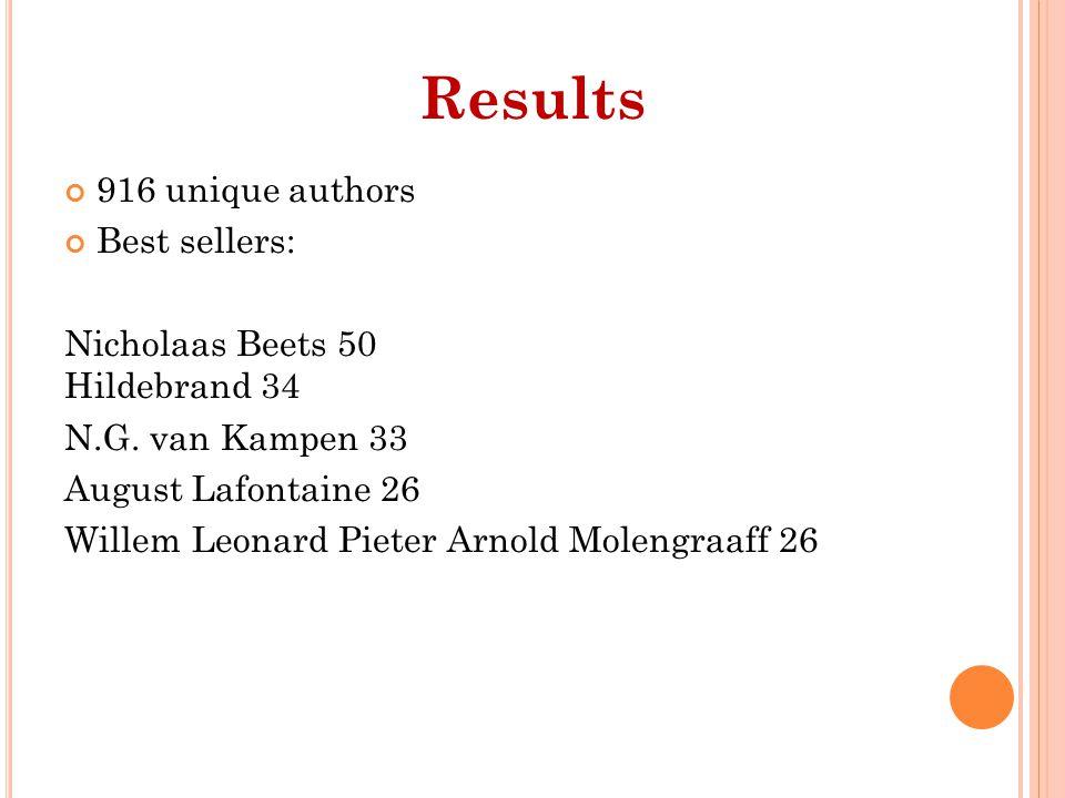 916 unique authors Best sellers: Nicholaas Beets 50 Hildebrand 34 N.G.