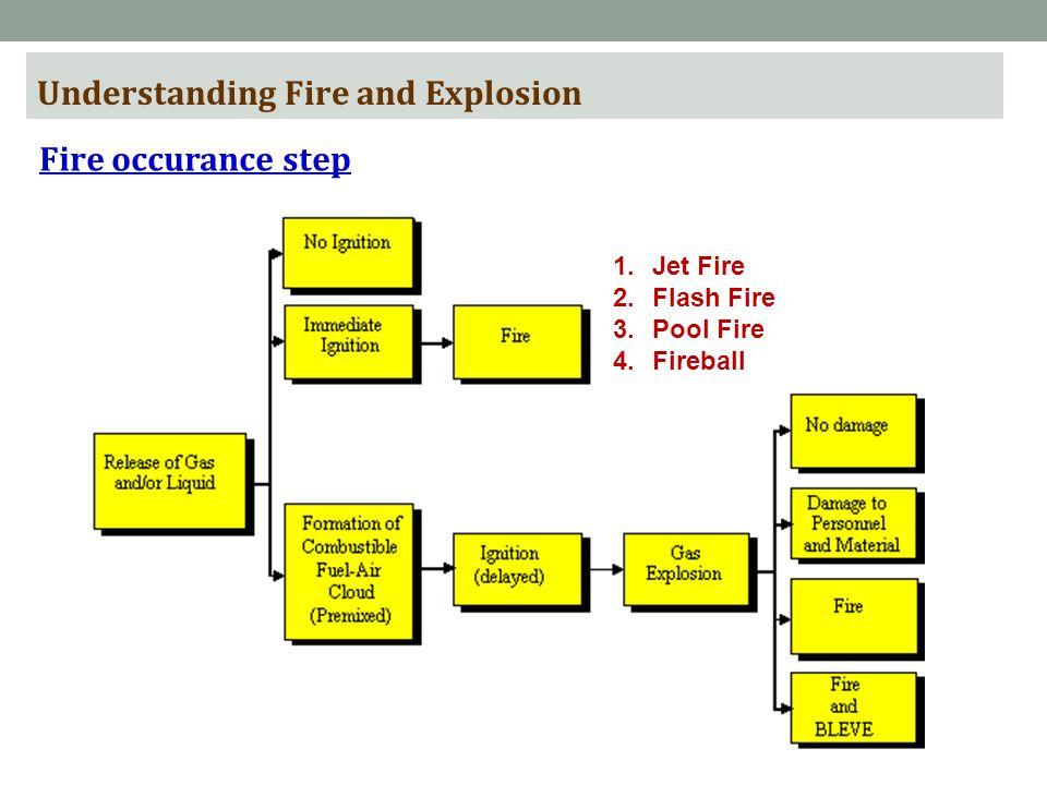 Understanding Fire and Explosion Fire occurance step 1.Jet Fire 2.Flash Fire 3.Pool Fire 4.Fireball