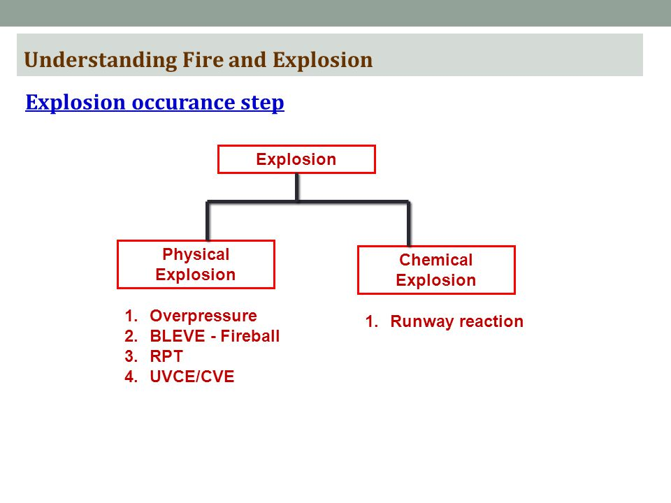 Understanding Fire and Explosion Explosion occurance step Explosion Physical Explosion Chemical Explosion 1.Overpressure 2.BLEVE - Fireball 3.RPT 4.UVCE/CVE 1.Runway reaction