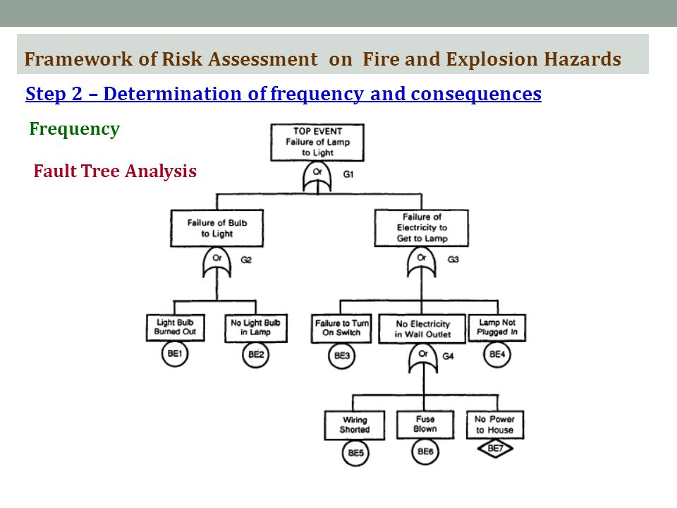 Framework of Risk Assessment on Fire and Explosion Hazards Step 2 – Determination of frequency and consequences Frequency Fault Tree Analysis