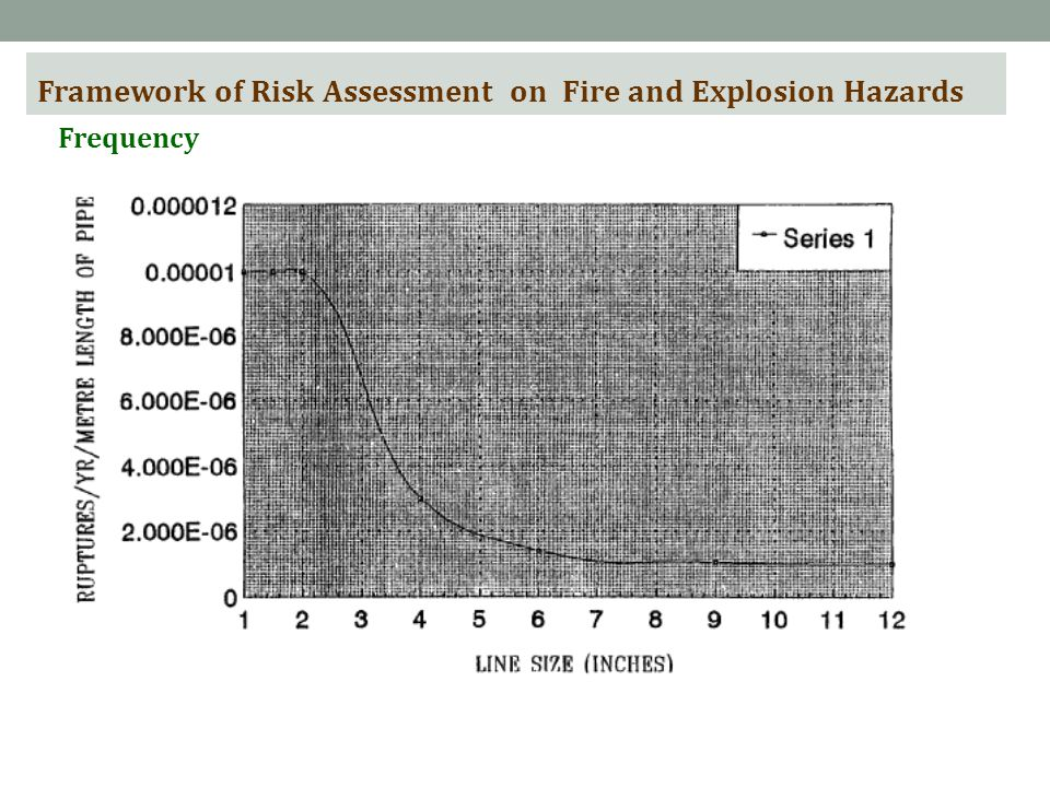 Framework of Risk Assessment on Fire and Explosion Hazards Frequency