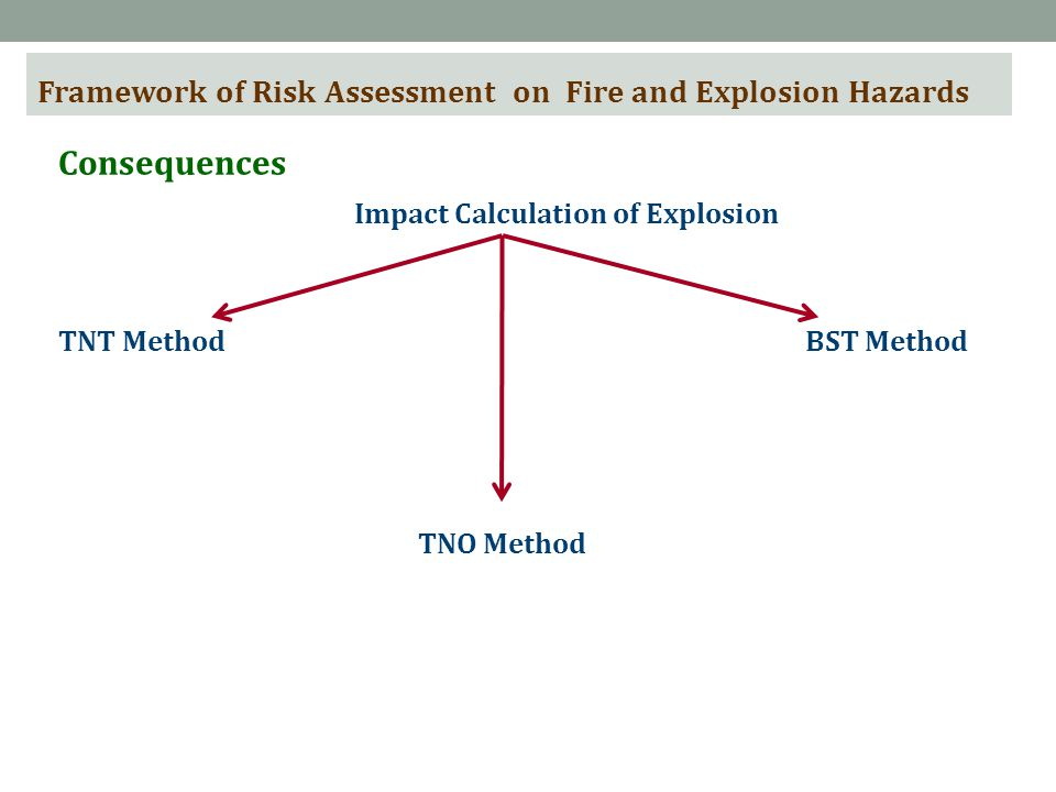 Framework of Risk Assessment on Fire and Explosion Hazards Consequences Impact Calculation of Explosion TNT Method TNO Method BST Method