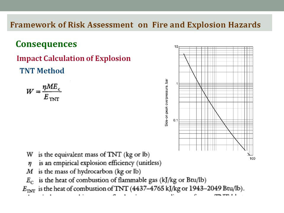 Framework of Risk Assessment on Fire and Explosion Hazards Consequences Impact Calculation of Explosion TNT Method