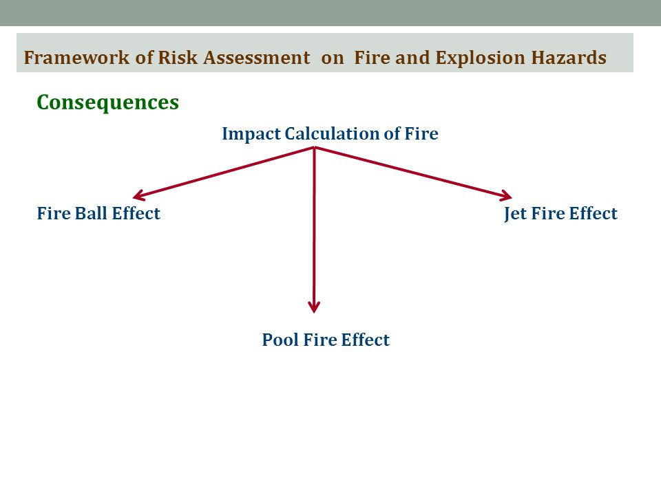 Framework of Risk Assessment on Fire and Explosion Hazards Consequences Impact Calculation of Fire Fire Ball Effect Pool Fire Effect Jet Fire Effect