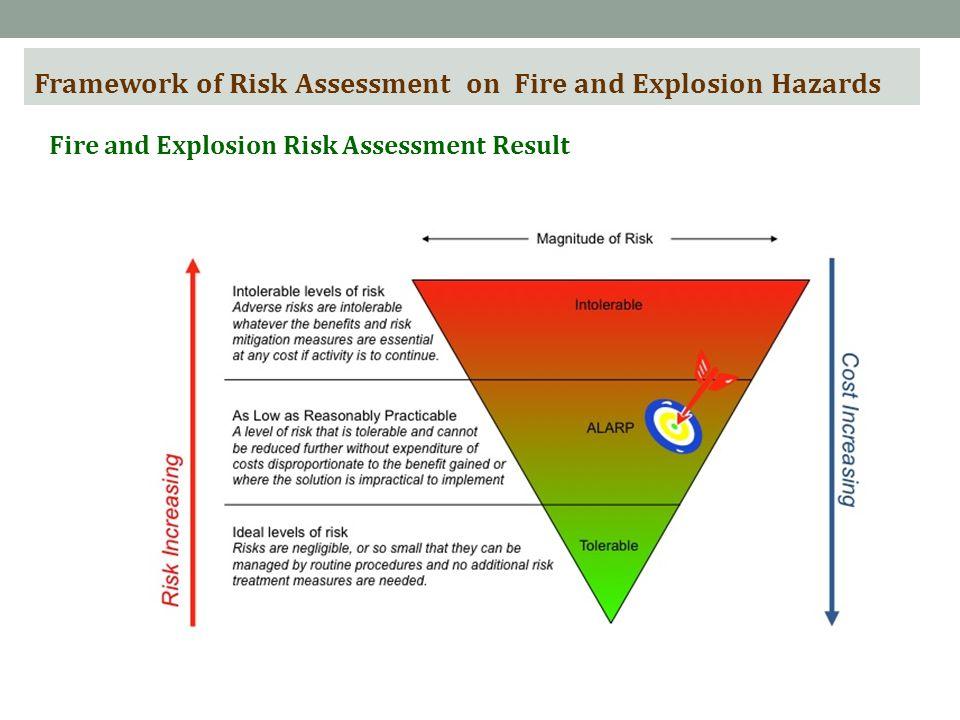 Framework of Risk Assessment on Fire and Explosion Hazards Fire and Explosion Risk Assessment Result