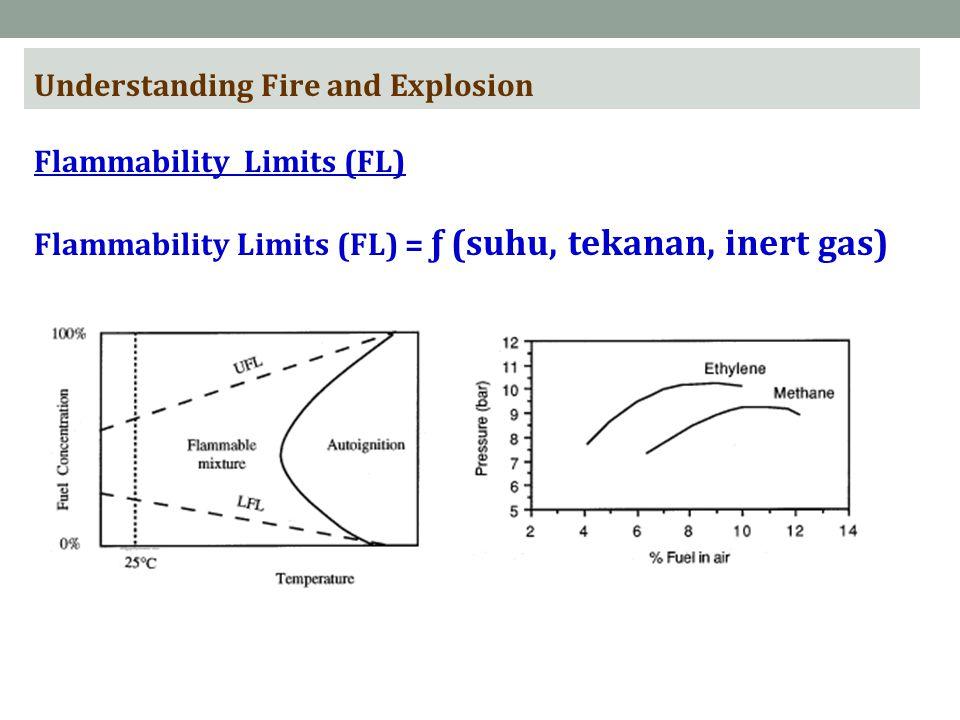 Understanding Fire and Explosion Flammability Limits (FL) = ƒ (suhu, tekanan, inert gas) Flammability Limits (FL)