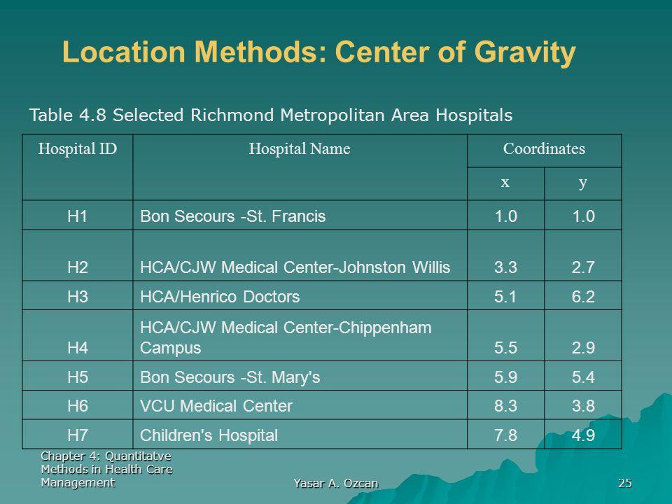 Chapter 4: Quantitatve Methods in Health Care Management Yasar A. Ozcan 25 Table 4.8 Selected Richmond Metropolitan Area Hospitals Hospital IDHospital