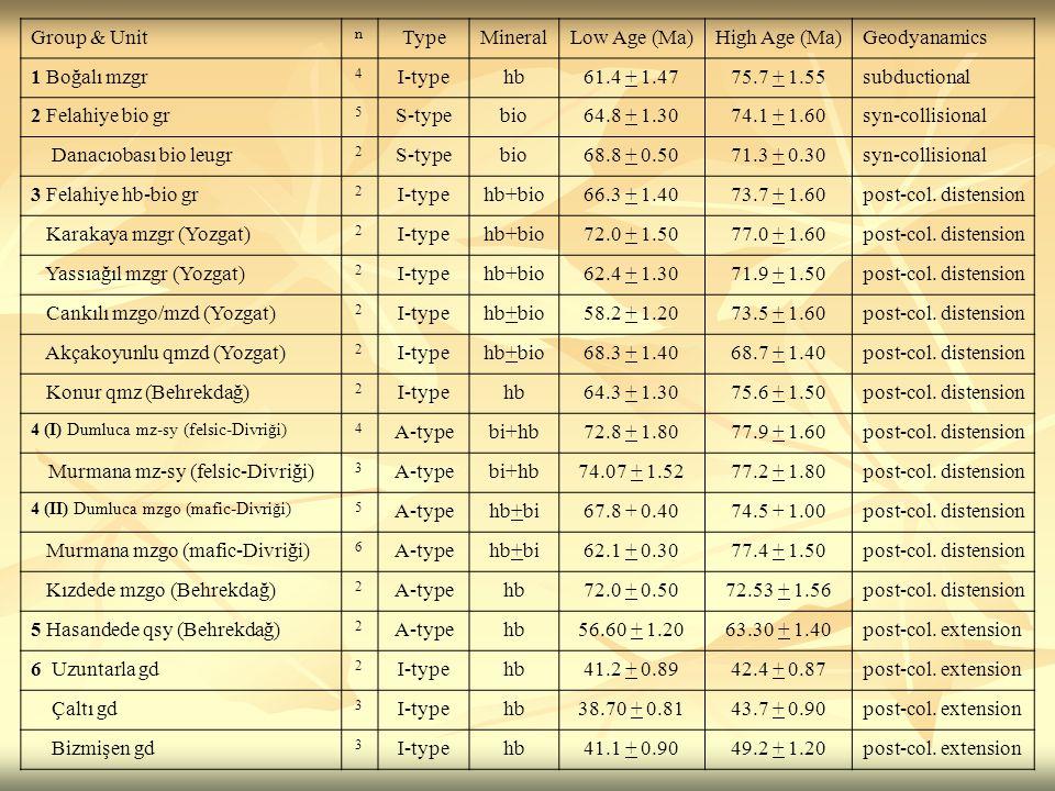 Group & Unit n TypeMineralLow Age (Ma)High Age (Ma)Geodyanamics 1 Boğalı mzgr 4 I-typehb61.4 + 1.4775.7 + 1.55subductional 2 Felahiye bio gr 5 S-typebio64.8 + 1.3074.1 + 1.60syn-collisional Danacıobası bio leugr 2 S-typebio68.8 + 0.5071.3 + 0.30syn-collisional 3 Felahiye hb-bio gr 2 I-typehb+bio66.3 + 1.4073.7 + 1.60post-col.