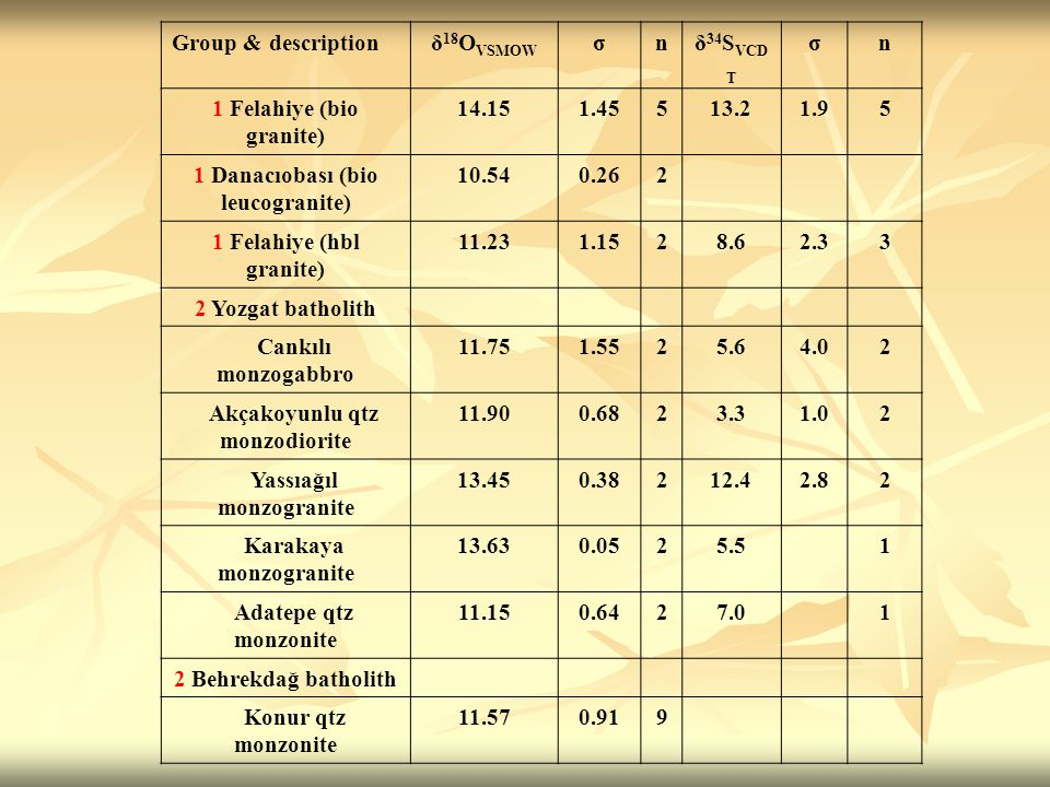Group & descriptionδ 18 O VSMOW σnδ 34 S VCD T σn 1 Felahiye (bio granite) 14.151.45513.21.95 1 Danacıobası (bio leucogranite) 10.540.262 1 Felahiye (hbl granite) 11.231.1528.62.33 2 Yozgat batholith Cankılı monzogabbro 11.751.5525.64.02 Akçakoyunlu qtz monzodiorite 11.900.6823.31.02 Yassıağıl monzogranite 13.450.38212.42.82 Karakaya monzogranite 13.630.0525.51 Adatepe qtz monzonite 11.150.6427.01 2 Behrekdağ batholith Konur qtz monzonite 11.570.919