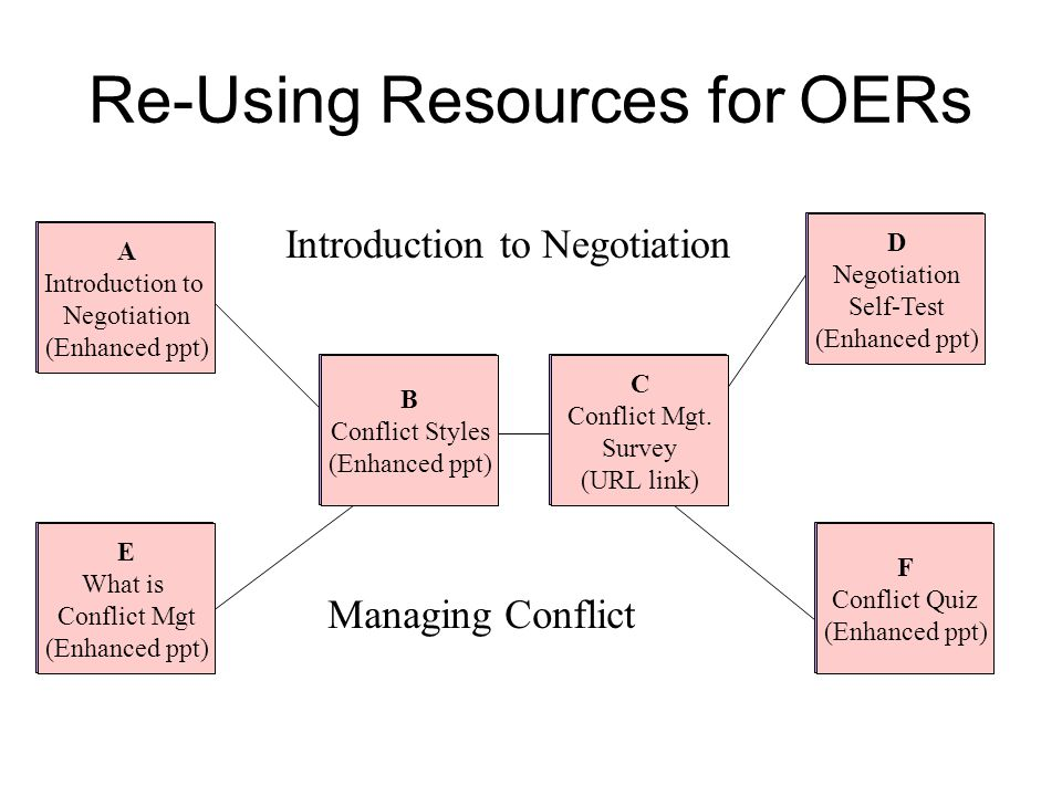 Re-Using Resources for OERs A Introduction to Negotiation (Enhanced ppt) B Conflict Styles (Enhanced ppt) C Conflict Mgt.