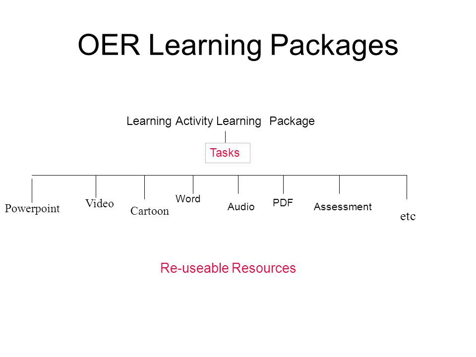 Template for Re-Use Learning Activity OER Introduction And Learning Outcomes Tasks Resource Re-Usable Resources Gagne s Nine Events of Instruction : Gain attention,Inform learners of objectives, Stimulate recall of prior learning' Present the content.