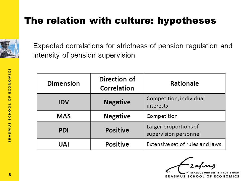 The relation with culture: hypotheses Expected correlations for strictness of pension regulation and intensity of pension supervision Dimension Direction of Correlation Rationale IDVNegative Competition, individual interests MASNegative Competition PDIPositive Larger proportions of supervision personnel UAIPositive Extensive set of rules and laws 8