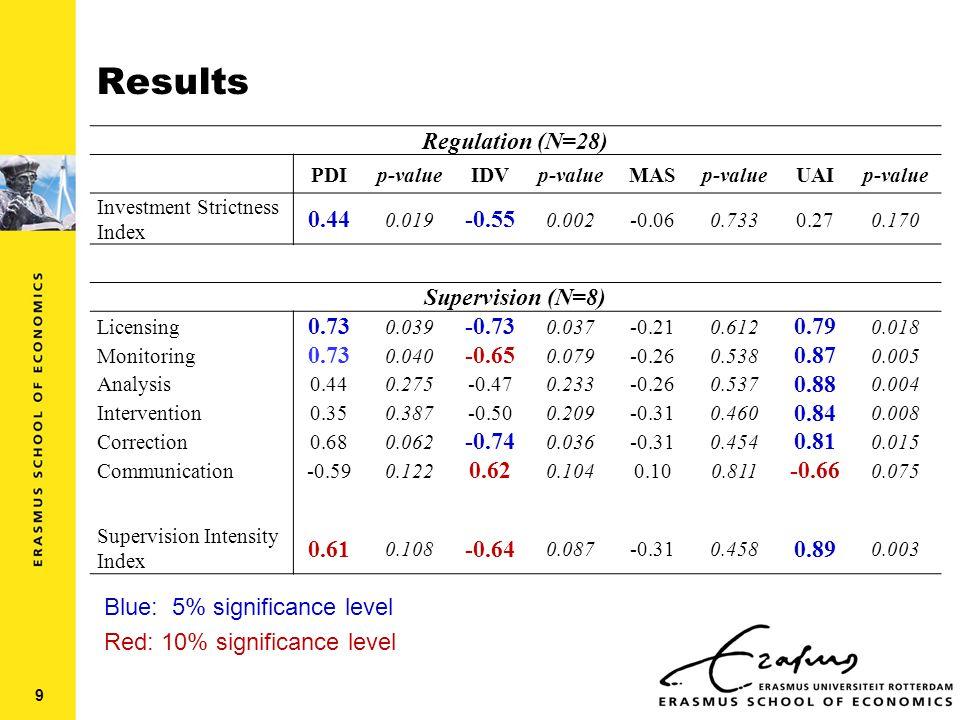 Results Regulation (N=28) PDIp-valueIDVp-valueMASp-valueUAIp-value Investment Strictness Index 0.44 0.019 -0.55 0.002-0.060.7330.270.170 Supervision (