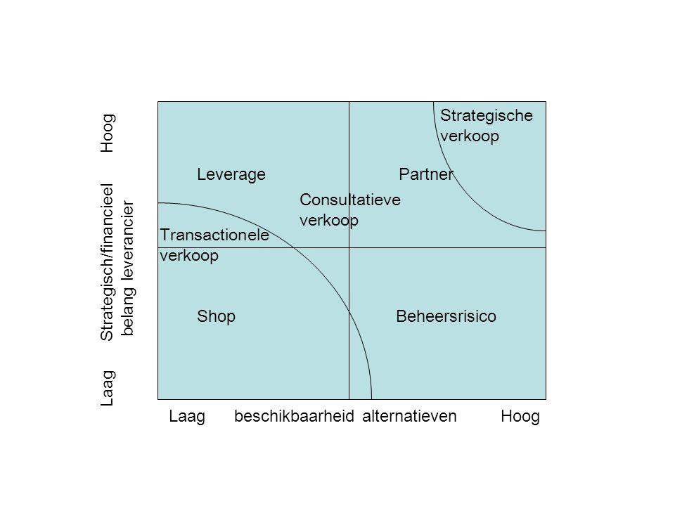 Laag beschikbaarheid alternatieven Hoog Laag Strategisch/financieel Hoog belang leverancier Leverage Partner Shop Beheersrisico Transactionele verkoop Strategische verkoop Consultatieve verkoop