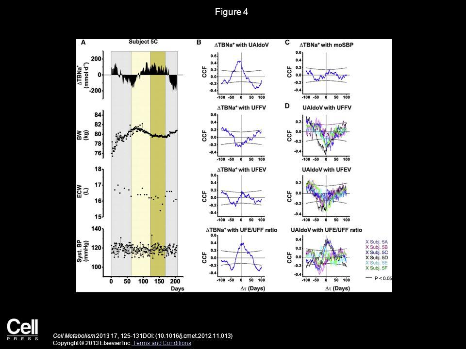 Figure 4 Cell Metabolism 2013 17, 125-131DOI: (10.1016/j.cmet.2012.11.013) Copyright © 2013 Elsevier Inc.
