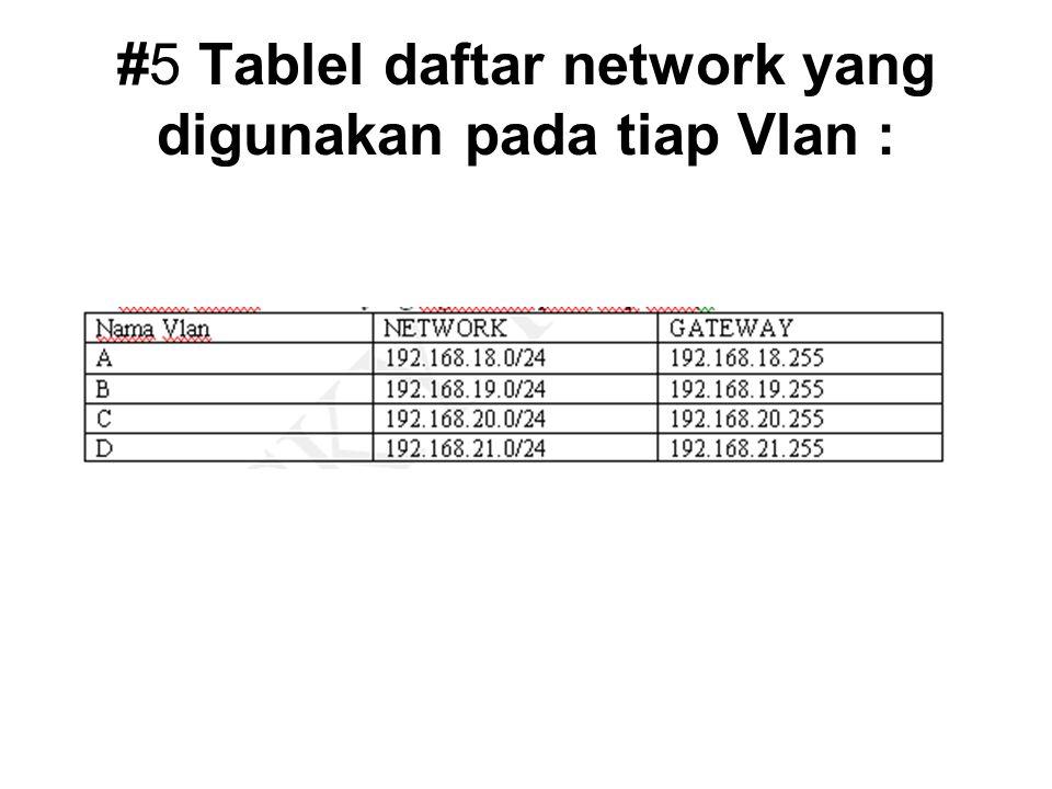 #5 Tablel daftar network yang digunakan pada tiap Vlan :