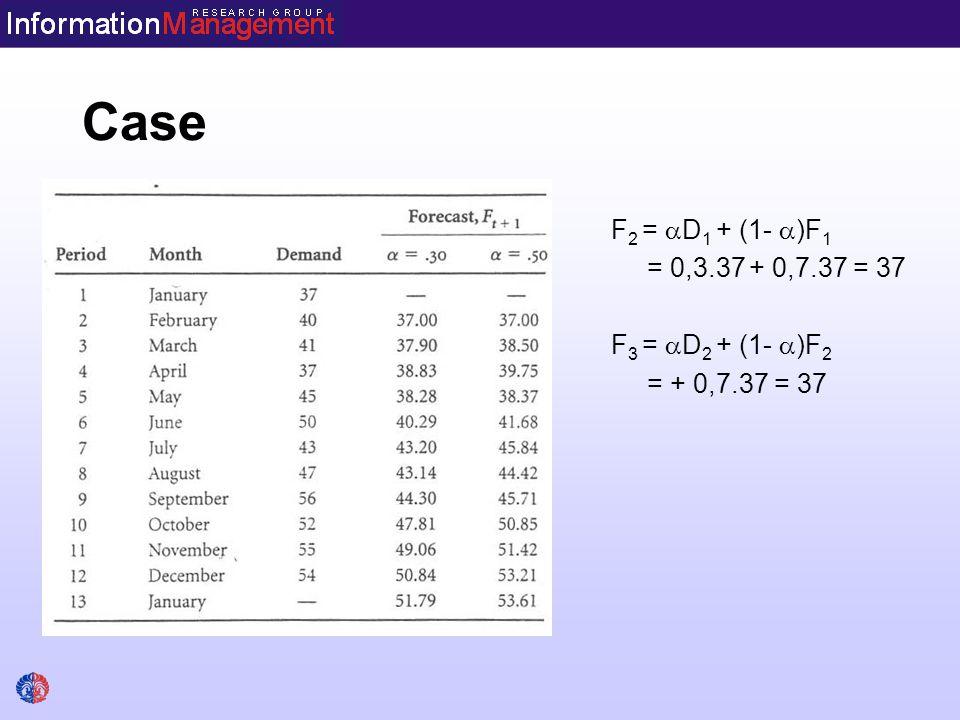 Case F 2 =  D 1 + (1-  )F 1 = 0,3.37 + 0,7.37 = 37 F 3 =  D 2 + (1-  )F 2 = + 0,7.37 = 37
