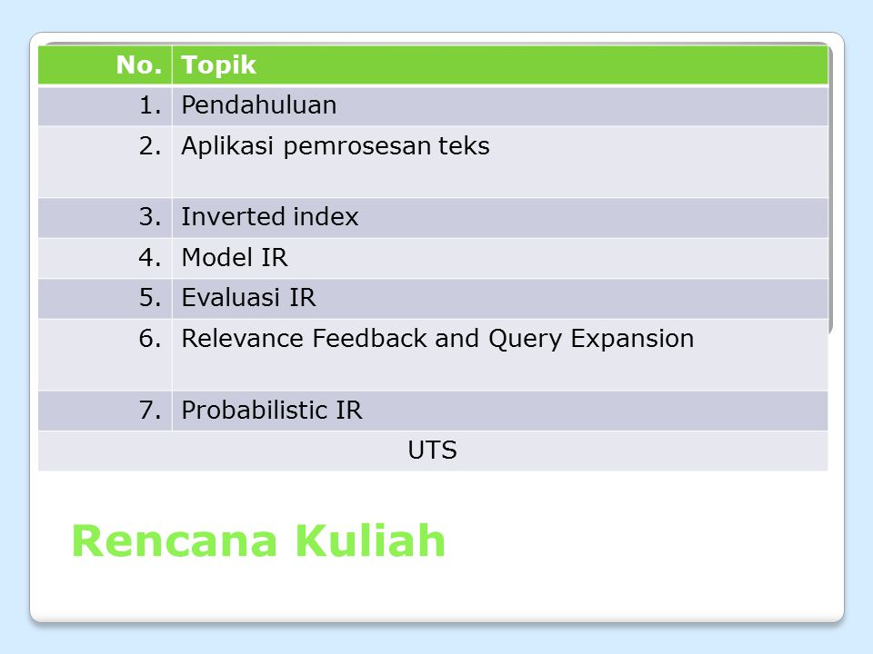 Rencana Kuliah No.Topik 1.Pendahuluan 2.Aplikasi pemrosesan teks 3.Inverted index 4.Model IR 5.Evaluasi IR 6.Relevance Feedback and Query Expansion 7.Probabilistic IR UTS