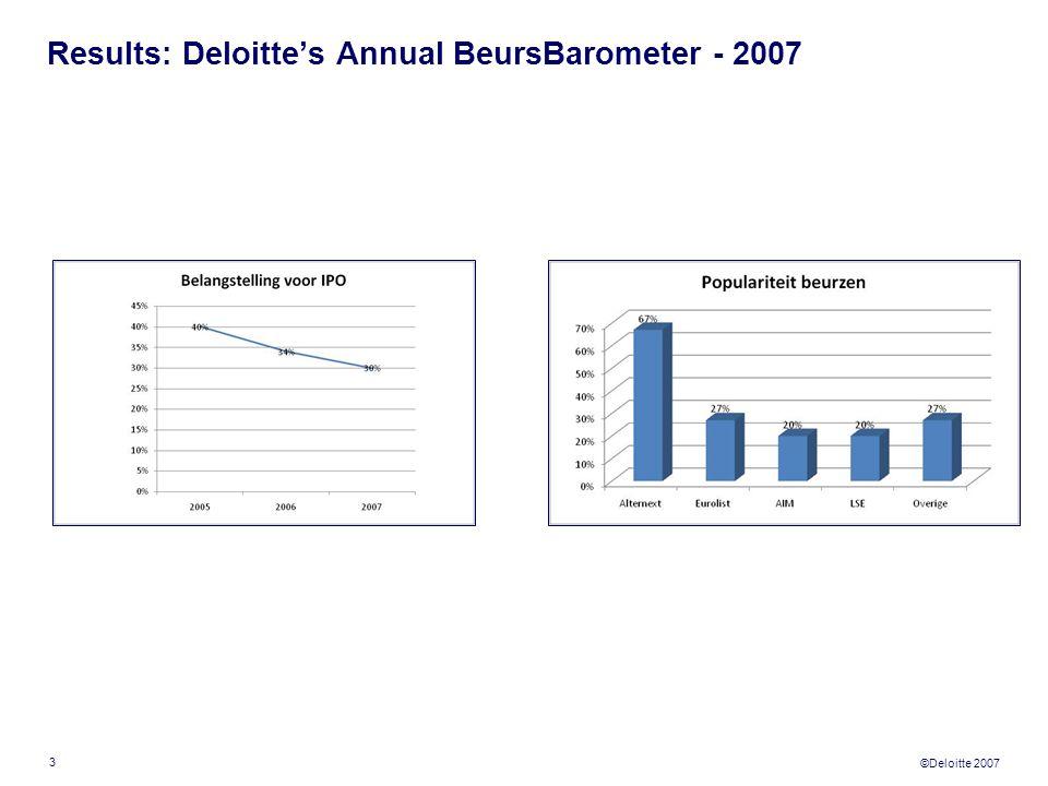 ©Deloitte 2007 3 Results: Deloitte's Annual BeursBarometer - 2007