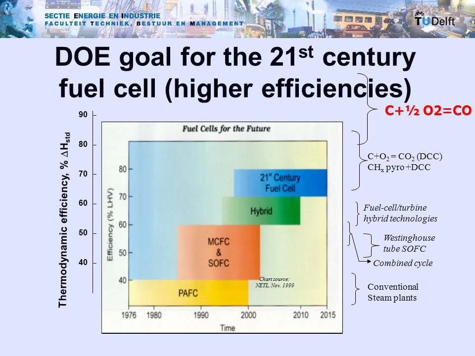 SECTIE ENERGIE EN INDUSTRIE DOE goal for the 21 st century fuel cell (higher efficiencies) 40 90 80 70 60 50 Thermodynamic efficiency, %  H std Chart source: NETL, Nov.