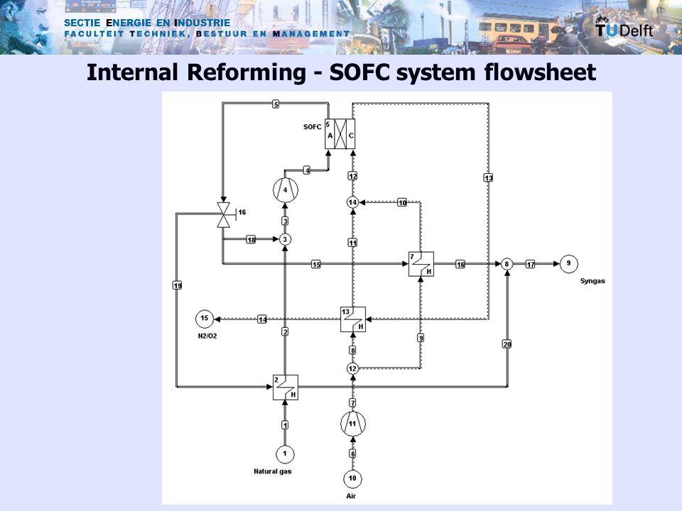 SECTIE ENERGIE EN INDUSTRIE Internal Reforming - SOFC system flowsheet