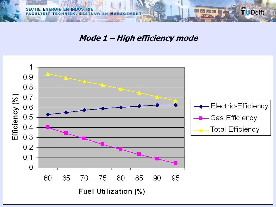 SECTIE ENERGIE EN INDUSTRIE Mode 1 – High efficiency mode