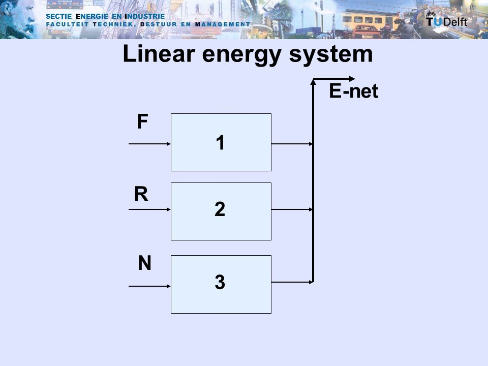SECTIE ENERGIE EN INDUSTRIE Linear energy system 1 2 3 F R N E-net