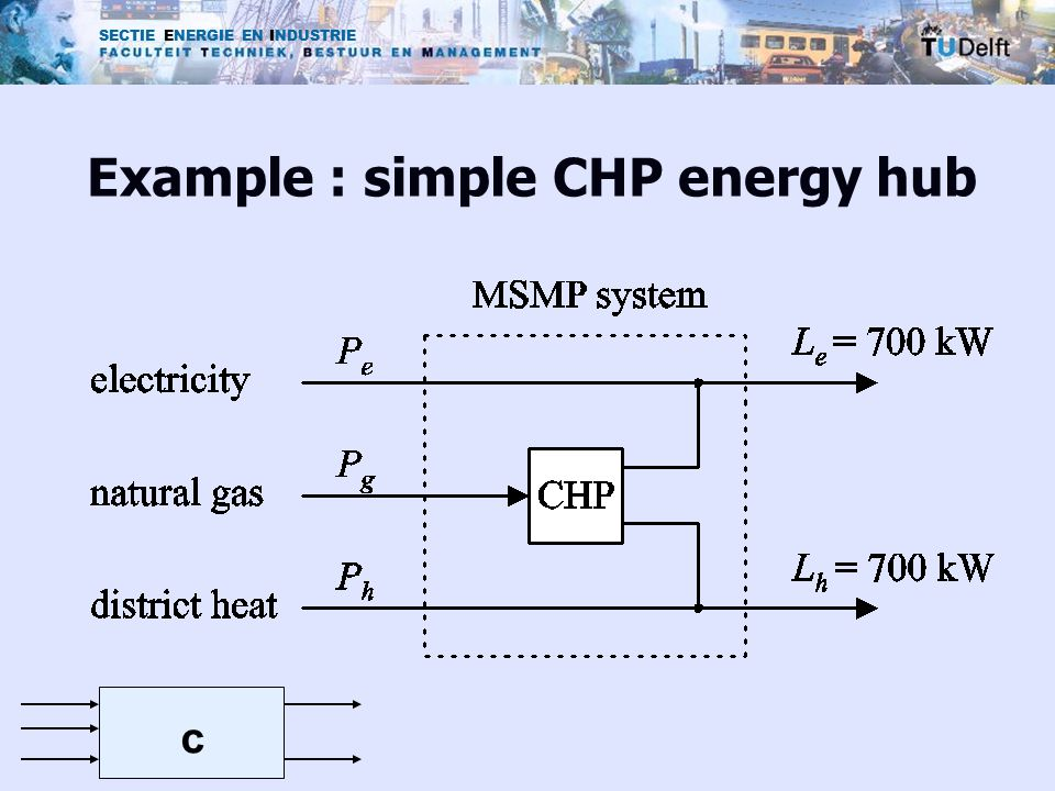 SECTIE ENERGIE EN INDUSTRIE Example : simple CHP energy hub c