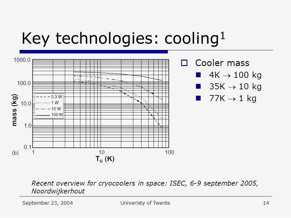 September 23, 2004Univeristy of Twente14 Key technologies: cooling 1  Cooler mass 4K  100 kg 35K  10 kg 77K  1 kg Recent overview for cryocoolers in space: ISEC, 6-9 september 2005, Noordwijkerhout