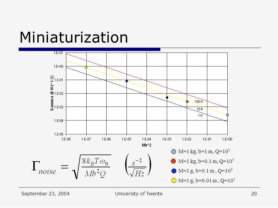 September 23, 2004Univeristy of Twente20 M=1 kg, b=1 m, Q=10 5 M=1 kg, b=0.1 m, Q=10 5 M=1 g, b=0.1 m, Q=10 5 M=1 g, b=0.01 m, Q=10 5 Miniaturization