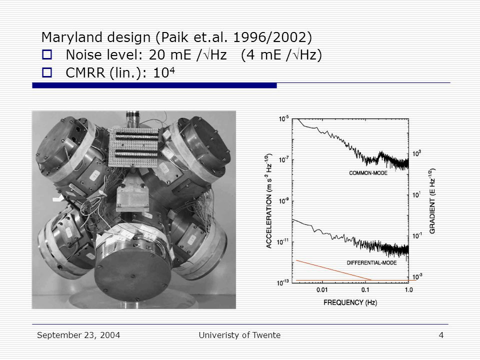 September 23, 2004Univeristy of Twente4 Maryland design (Paik et.al.