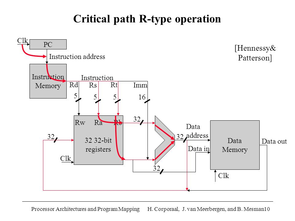 Processor Architectures and Program Mapping H. Corporaal, J. van Meerbergen, and B. Mesman10 PC Instruction Memory Rw Ra Rb 32 32-bit registers Data M