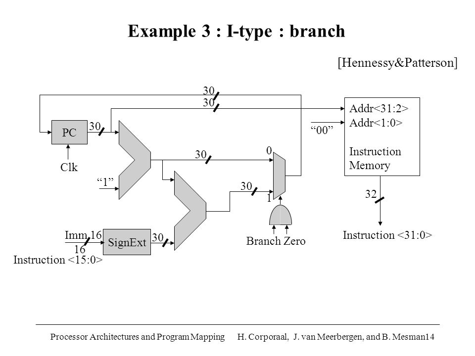 "Processor Architectures and Program Mapping H. Corporaal, J. van Meerbergen, and B. Mesman14 PC Branch Zero 0 1 SignExt Imm 16 16 Instruction ""00"" Add"