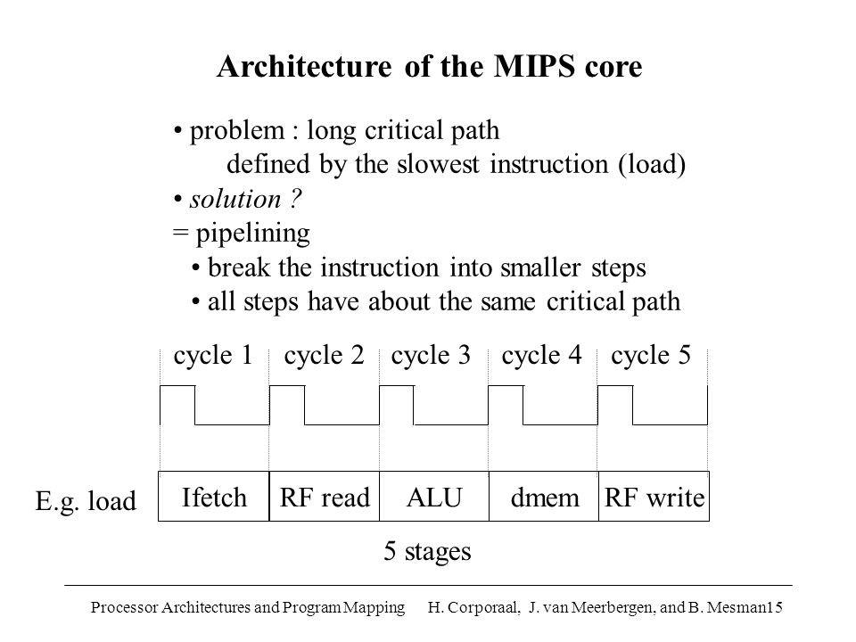 Processor Architectures and Program Mapping H. Corporaal, J. van Meerbergen, and B. Mesman15 problem : long critical path defined by the slowest instr