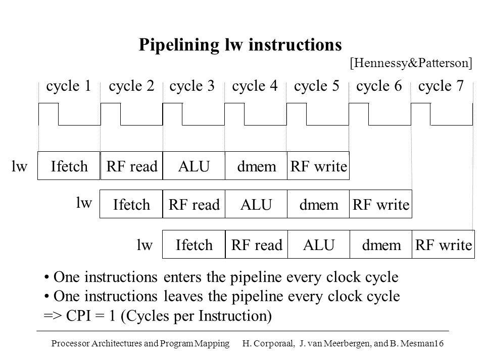 Processor Architectures and Program Mapping H. Corporaal, J. van Meerbergen, and B. Mesman16 IfetchRF readALUdmemRF write cycle 1cycle 2cycle 3cycle 4