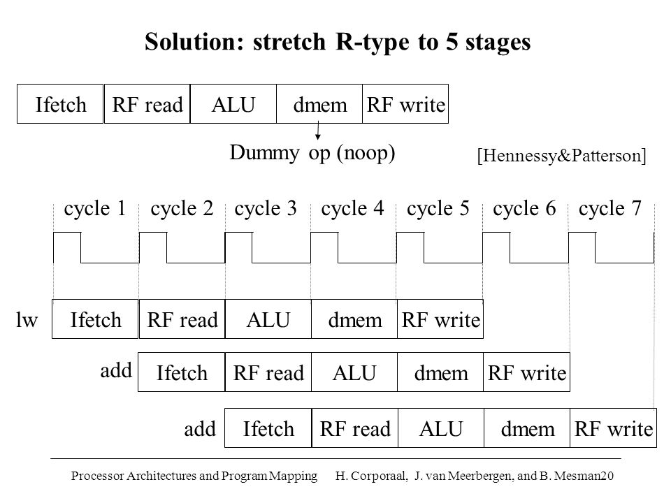 Processor Architectures and Program Mapping H. Corporaal, J. van Meerbergen, and B. Mesman20 IfetchRF readALUdmemRF write cycle 1cycle 2cycle 3cycle 4