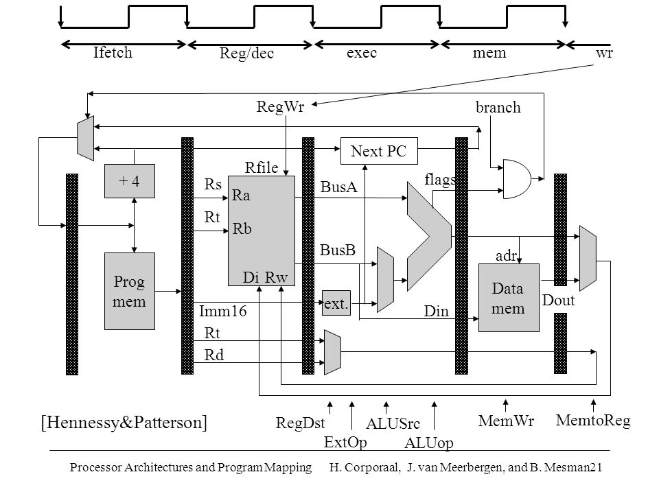 Processor Architectures and Program Mapping H. Corporaal, J. van Meerbergen, and B. Mesman21 BusA Din RegDst ext. Imm16 ALUSrc ExtOp Data mem MemtoReg